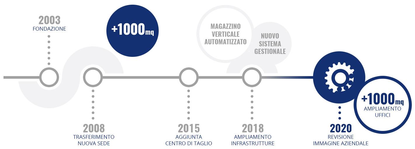 commercializzazione di forniture industriali dal 2003 - infografica